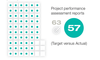 2017-ar_project-assessments.jpg