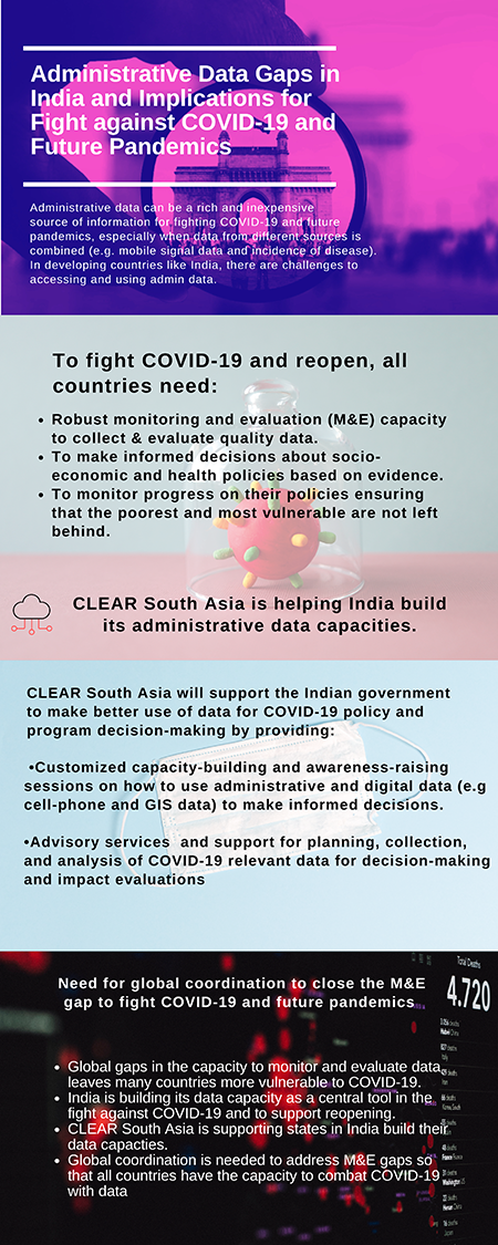 Infographoic_India_AdminData_COVID19.png