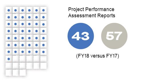 2018 Project Level Assessments