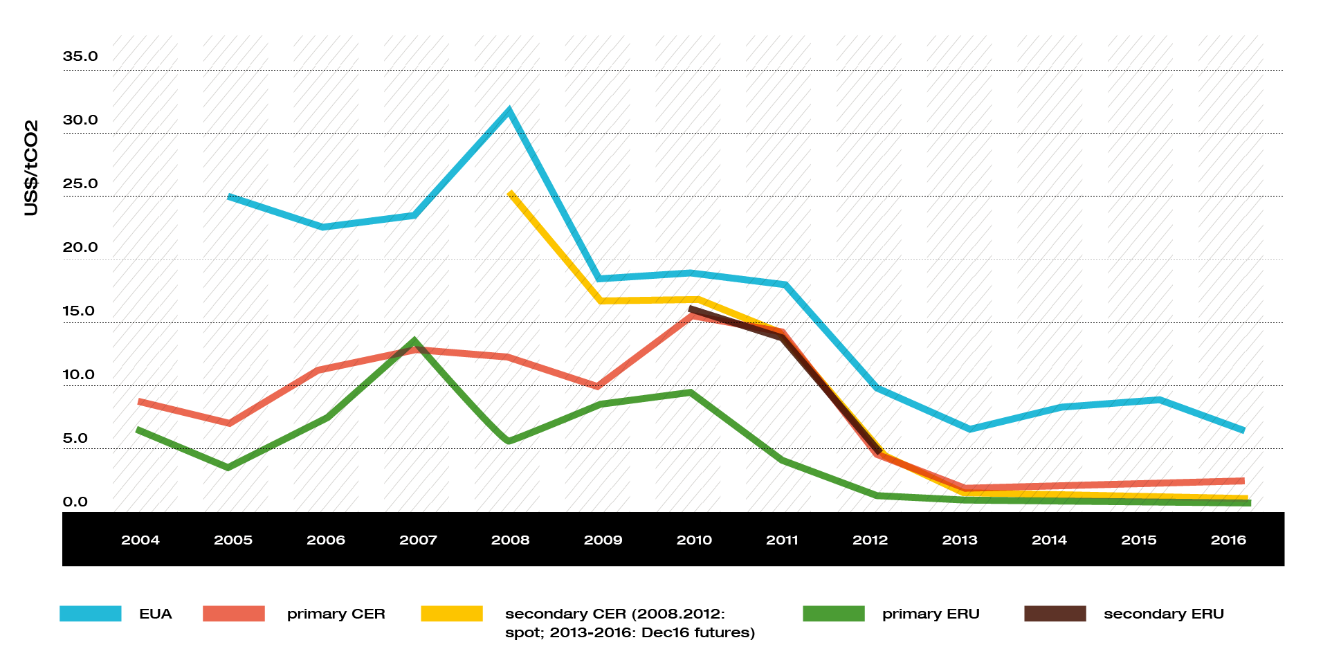 Average Annual Carbon Price Trends