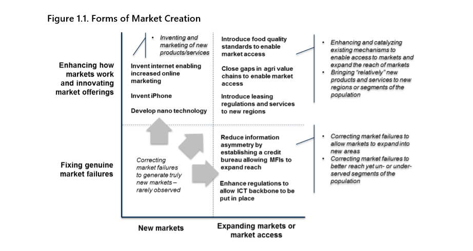 Creating_Markets_FormsofMarketCreation.png