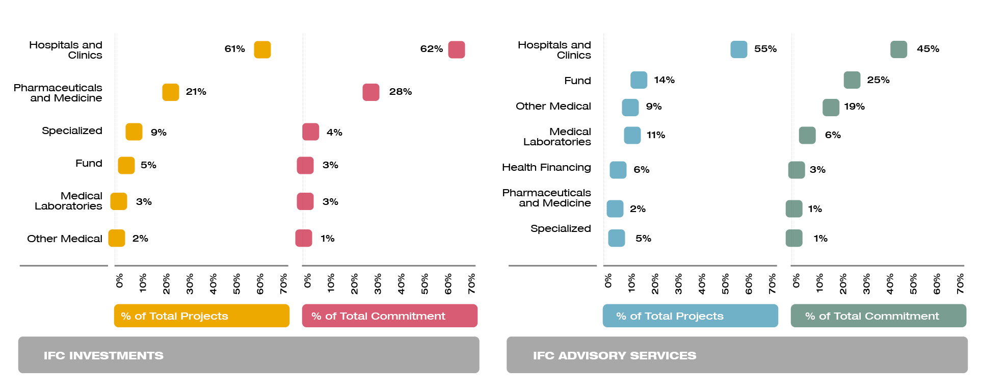 IFC Advisory and Investment Services Recipients for Health Services
