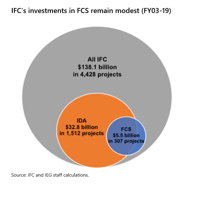 IFC_InvestmentsinFCS.png