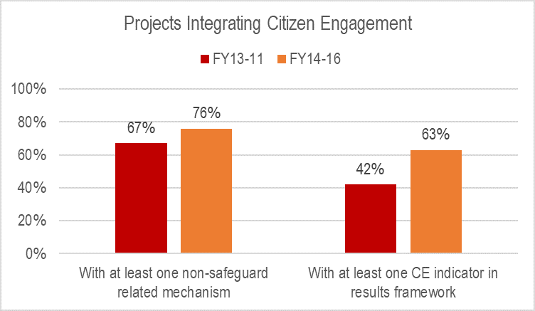 Projects Integrating Citizens Engagement