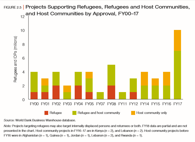 ProjectsSupportingRefugees.png