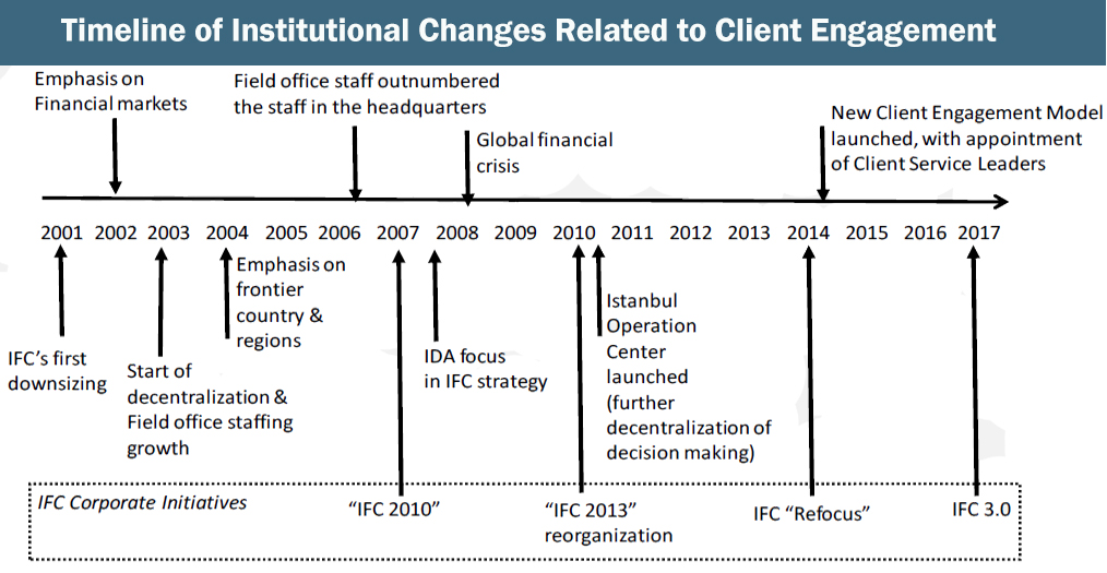 IFCInstitutionalChanges1.jpg