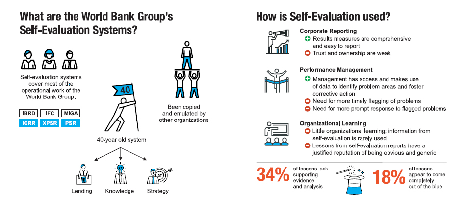 Infographic  A Look At The World Bank GroupS SelfEvaluation