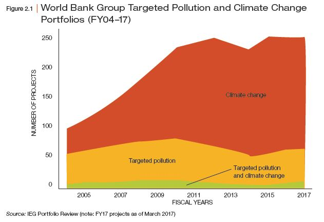 World Bank Group Targeted Pollution and Climate Change