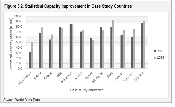 data for development  an evaluation of world bank support for data and statistical capacity