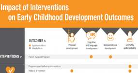 INFOGRAPHIC: Impact of Interventions on Early Childhood Development Outcomes