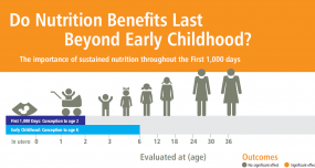 INFOGRAPHIC: Do Nutrition Benefits Last Beyond the First 1,000 Days?