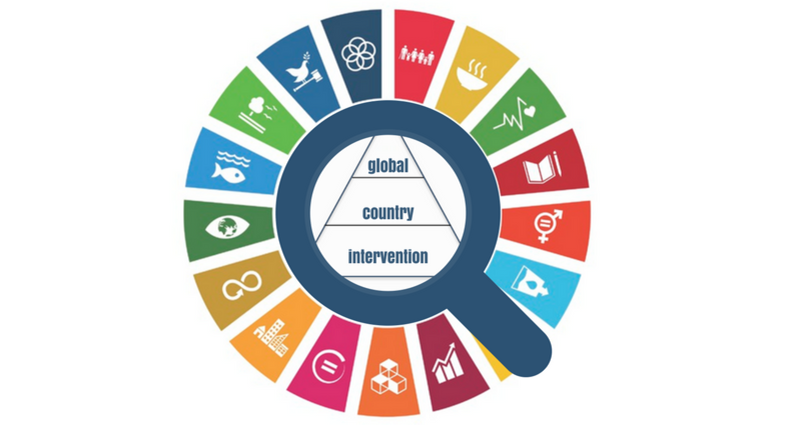 Evaluation and the Sustainable Development Goals: Unpacking