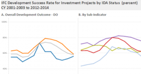 IFC Supported Investment Operations - By IDA Status